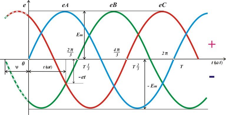 Основные достоинства трехфазной электрической сети